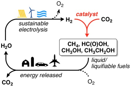 Diagram of a sustainable energy cycle. Water is converted to hydrogen gas through sustainable electrolysis. A catalyst combines hydrogen gas and carbon dioxide to form carbon-based fuels including methane, formic acid, methanol, and ethanol. Burning the fuels releases energy and produced carbon dioxide and water, completing the cycle.