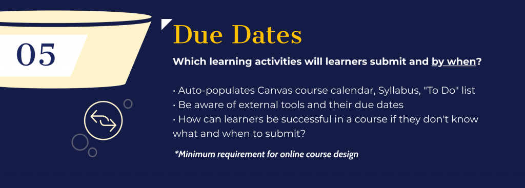 Slide introducing due dates as the fifth feature, also meeting minimum course design requirements.