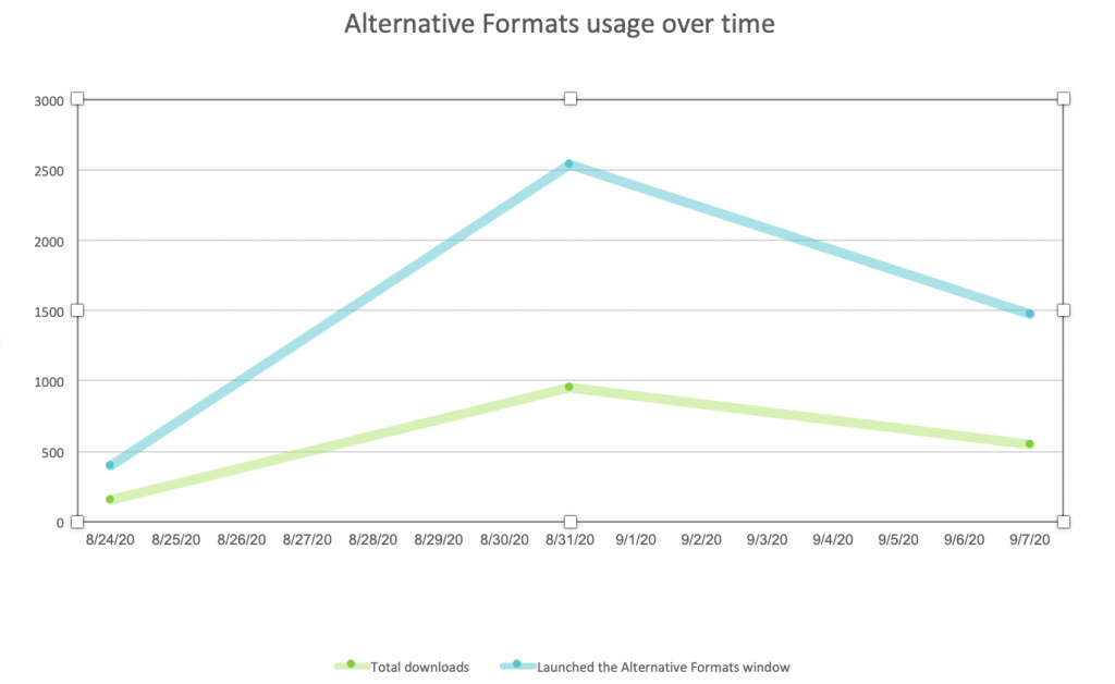 graph showing how many times the alternate formats window was launched, and how many items were downloaded, each day between 8/24 - 9/7