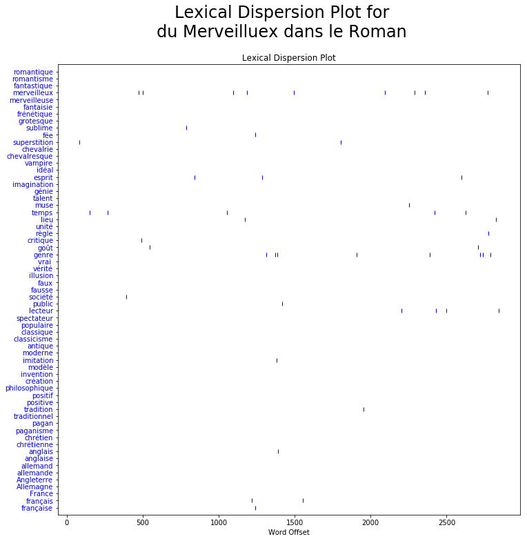 The lexical dispersion chart shows when and how often given words are used in the text.